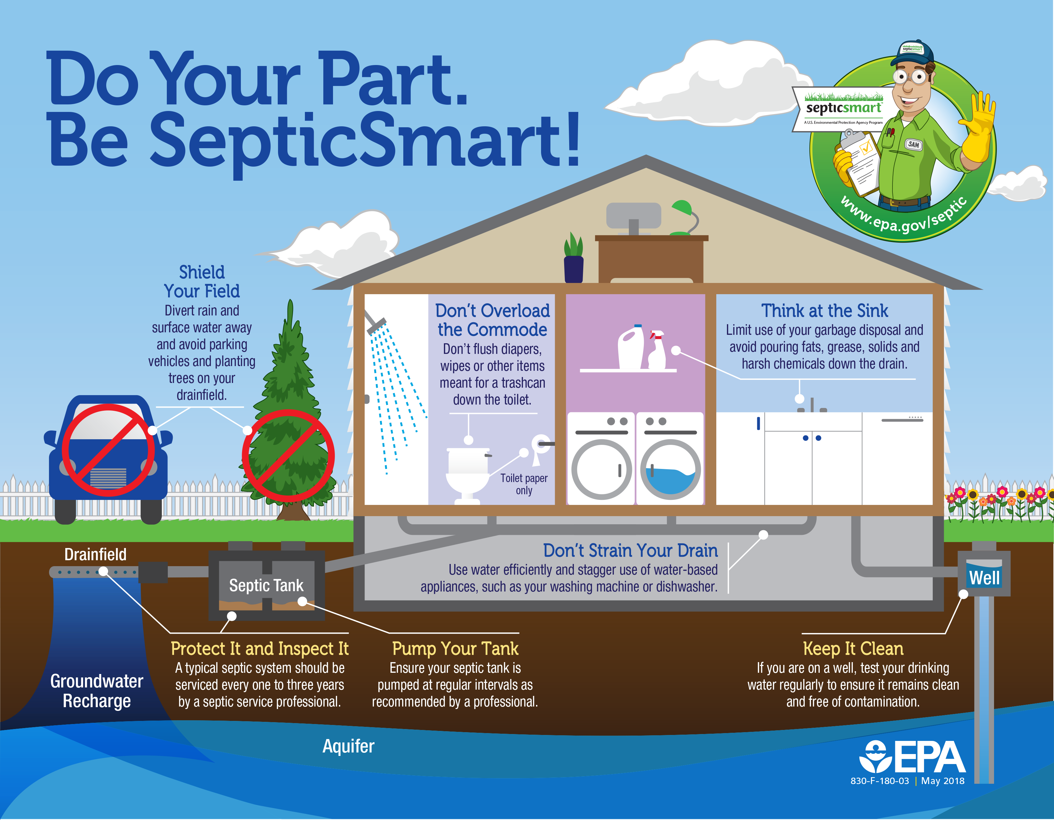 EPA infographic ideas for taking care of your septic system