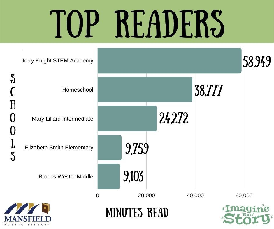 Final Leaderboard Stats Jerry Knight STEM Academy in first place with 58,000 minutes